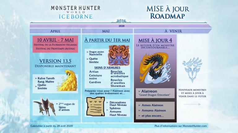 Monster Hunter World Iceborne : l'Alatreon arrivera finalement début juillet