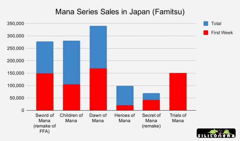 Trials of Mana réalise un bon départ au Japon