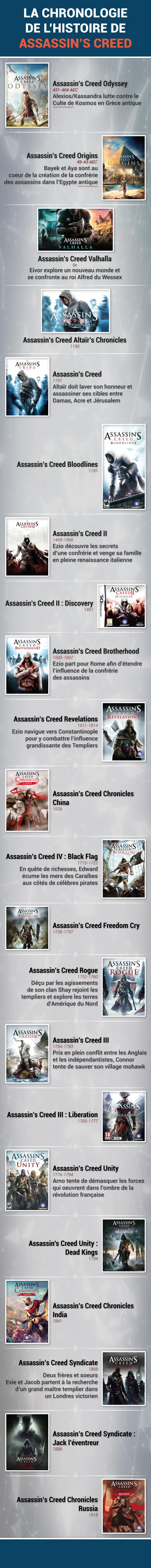 Assassin's Creed : la chronologie des jeux de la saga