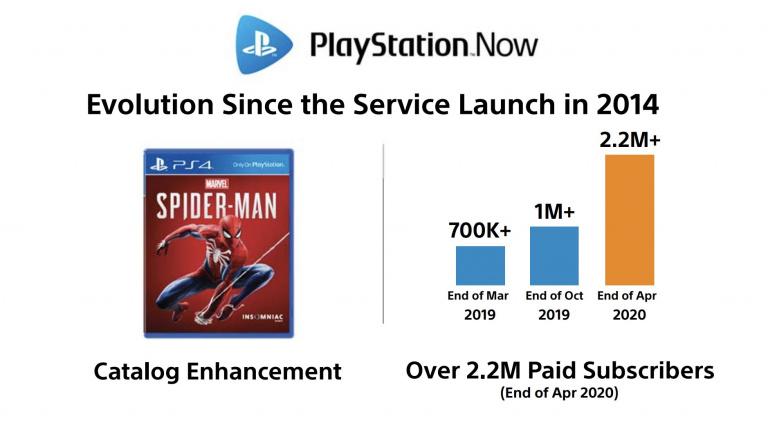 PS Now : Sony revendique 2,2 millions d'abonnés
