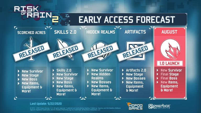 Risk of Rain 2 : La version 1.0 repoussée au mois d'août sur PC