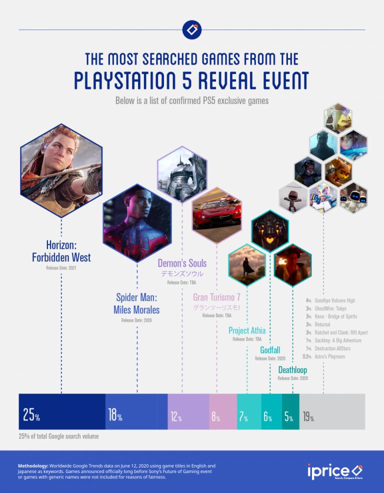 PlayStation 5 : Les titres les plus recherchés de la conférence de Sony