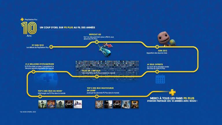 """PlayStation Plus : les jeux ps4 """"gratuits"""" du mois de juillet 2020"""
