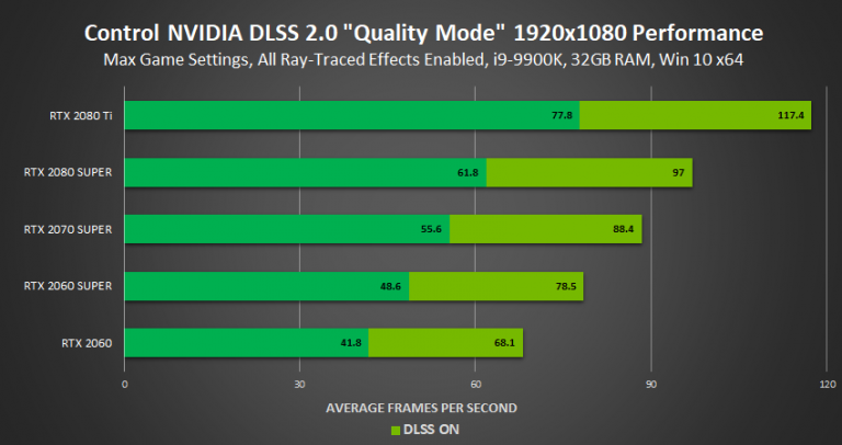 DLSS, la 4K à 60 FPS selon Nvidia : nos explications
