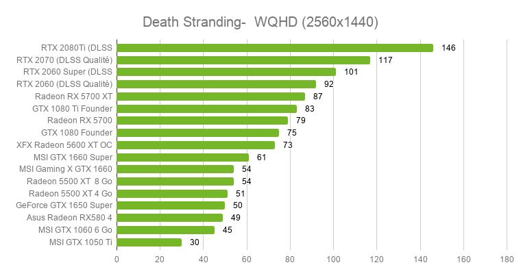 Death Stranding sur PC : quelles cartes graphiques faut-il pour jouer en 4K à 60 FPS ? (Vidéo)