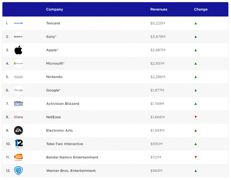 Tencent, leader de l'industrie gaming devant Sony, Microsoft et Nintendo