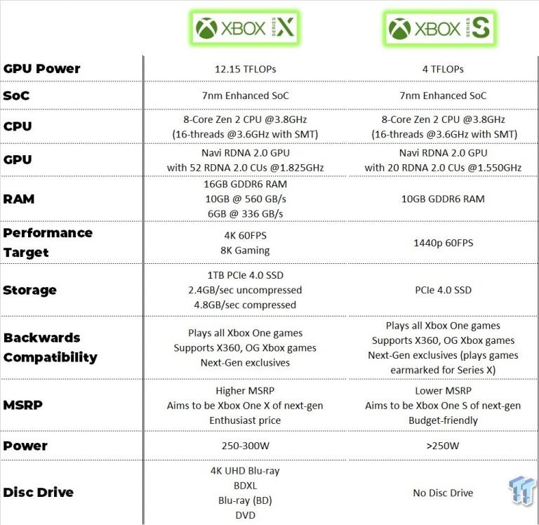 Xbox Series S : Une nouvelle fuite des specs de la machine ?