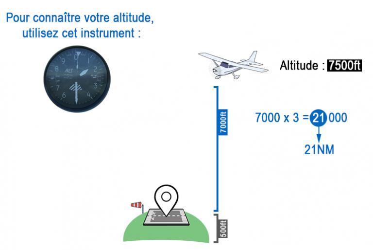 Microsoft Flight Simulator: savoir quand commencer à descendre, notre guide