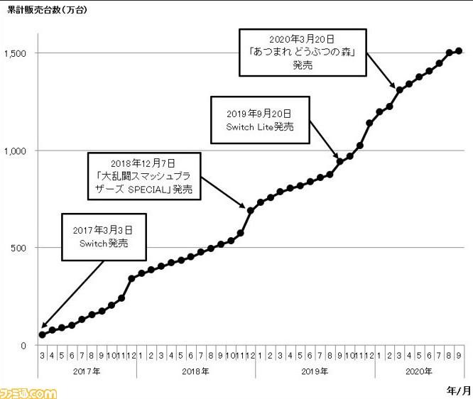 Ventes de consoles au Japon : Semaine 36 - la Switch passe les 15 millions