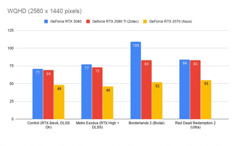 Test de la GeForce RTX 3080 : la next-gen est d'abord sur PC