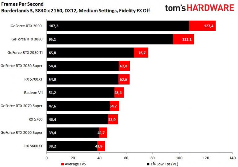 GeForce RTX 3090 : des performances proches de la RTX 3080 en jeu