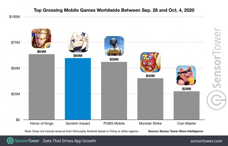 Genshin Impact a rapporté 60 millions de dollars en une semaine sur mobile selon Sensor Tower