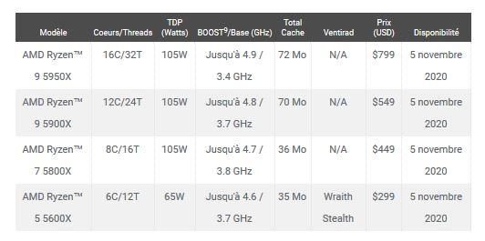 AMD officialise les processeurs Ryzen 5000