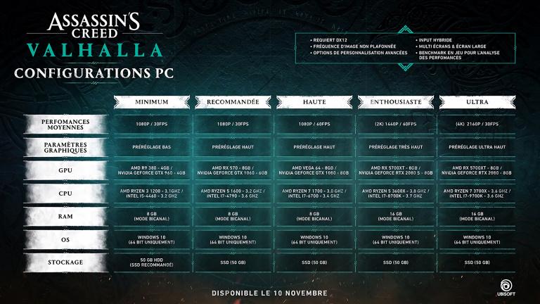 Assassin's Creed Valhalla : les configurations PC dévoilées par Ubisoft