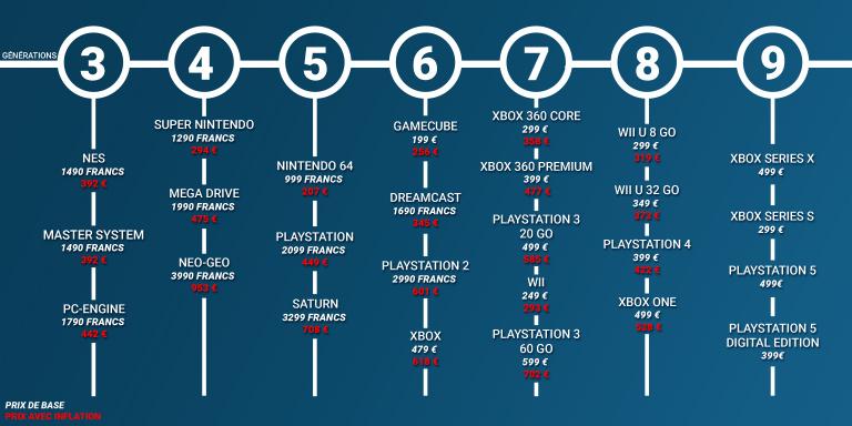 PS5, Xbox Series X|S : Leurs prix comparés aux autres générations