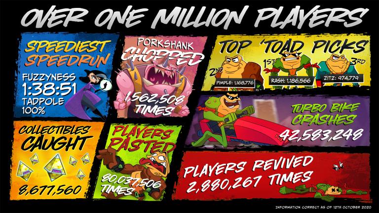 Battletoads a réuni plus d'un million de joueurs