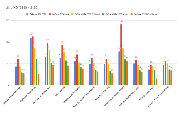 Test de la carte graphique GeForce RTX 3070 : le juste équilibre