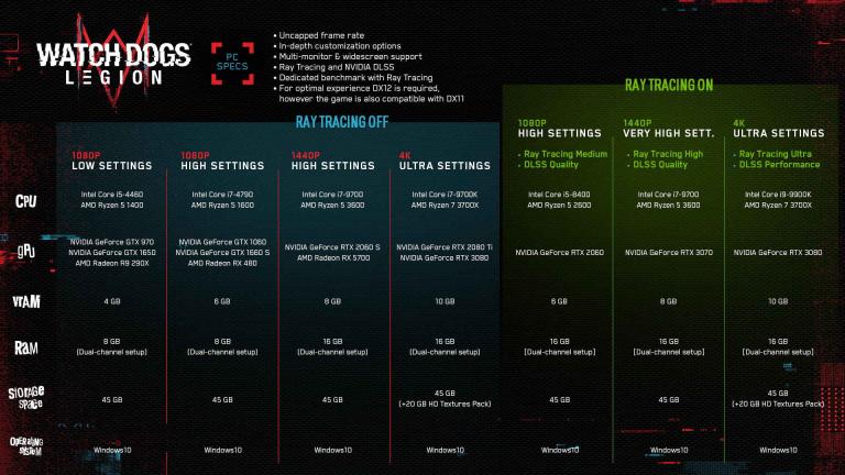 Watch Dogs Legion : une version PC très gourmande… et qui manque d'optimisation