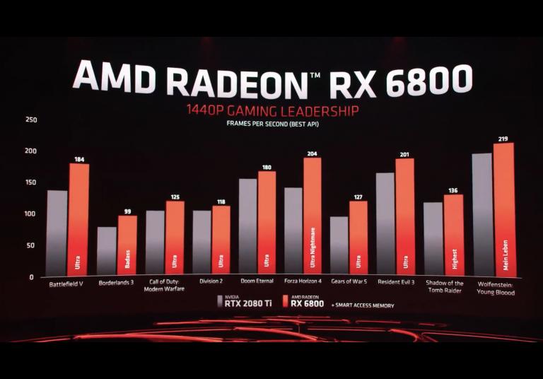 AMD présente ses nouvelles cartes graphiques Radeon 6800XT et 6900XT : l'offensive face aux RTX 3070, 3080 et 3090 est lancée