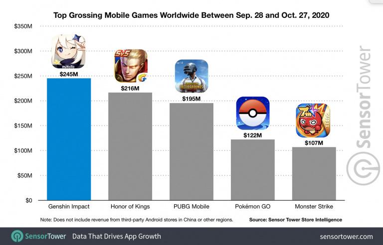 Genshin Impact : 245 millions de dollars générés sur mobile en un mois