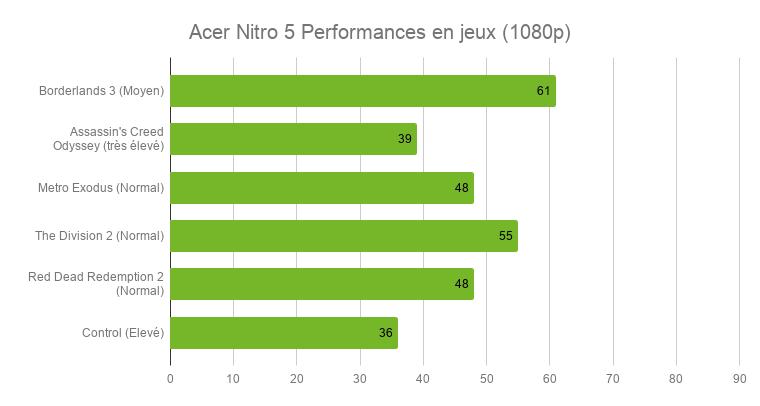 Test de l'ordinateur portable Acer Nitro 5: pour jouer en 1080p sans se ruiner