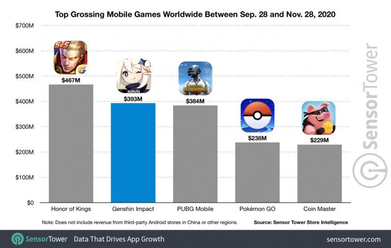 Genshin Impact récolte 393 millions de dollars en deux mois sur mobile