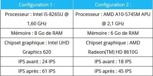 Fortnite : un mode Performance sur PC pour booster les FPS des configurations modestes