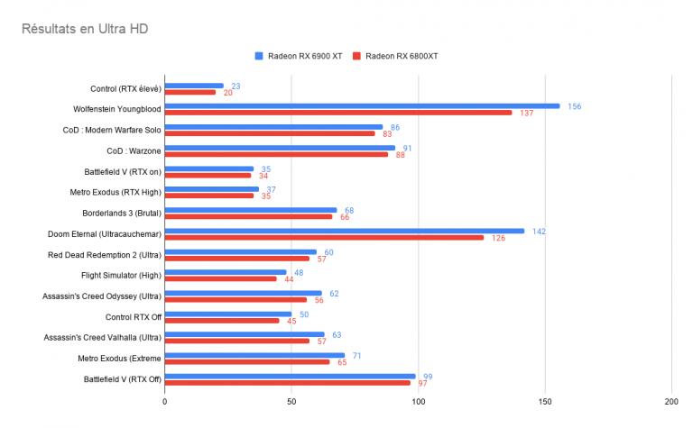 Test de la Radeon RX 6900XT : une carte graphique qui a du mal à trouver sa place