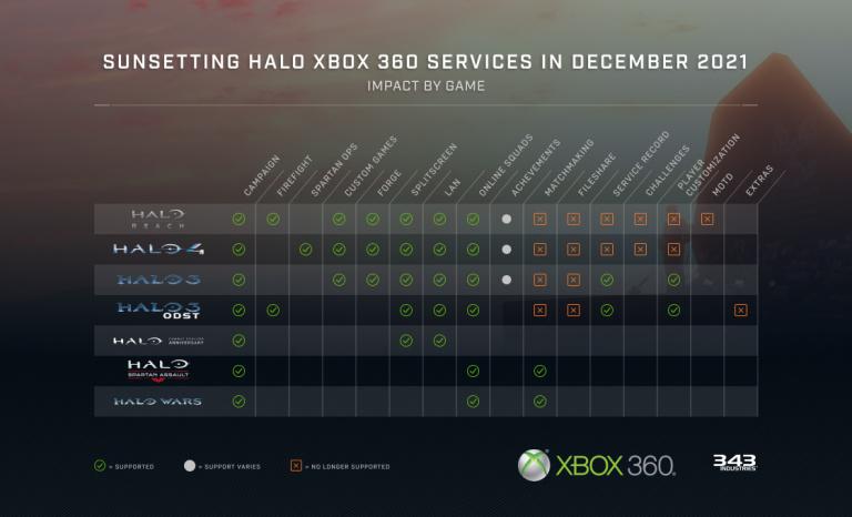 Halo : Les serveurs des jeux Xbox 360 vont fermer l'année prochaine