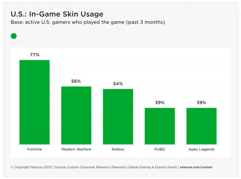 États-Unis : La consommation de skins au cœur d'une étude de Newzoo