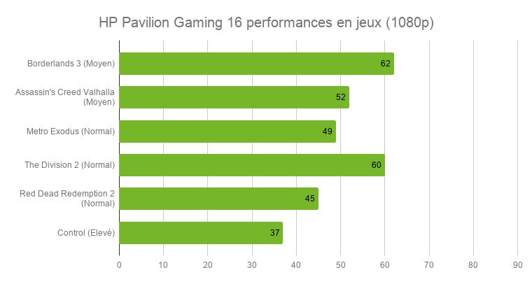 """Test du PC portable HP Pavilion Gaming 16 : une bonne machine de jeu """"d'appoint"""""""