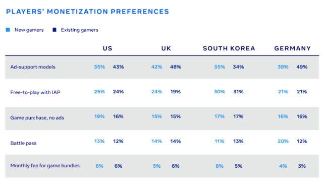 Royaume-Uni : Le nombre de joueurs sur mobile a augmenté de 50%