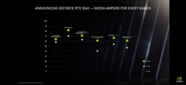 CES 2021 : Les GeForce RTX 3000 arrivent sur PC portables