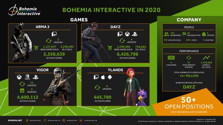 Bohemia Interactive (DayZ, Arma...) : 5,7 millions de jeux et DLC vendus en 2020