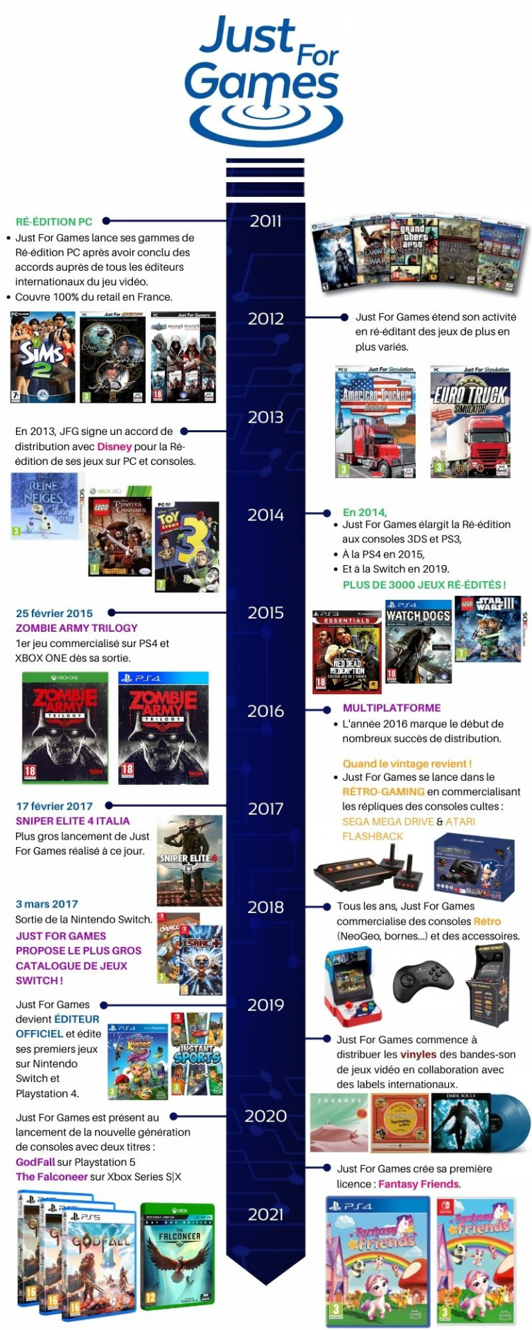 PS5 - Just For Games s'offre une console à son image