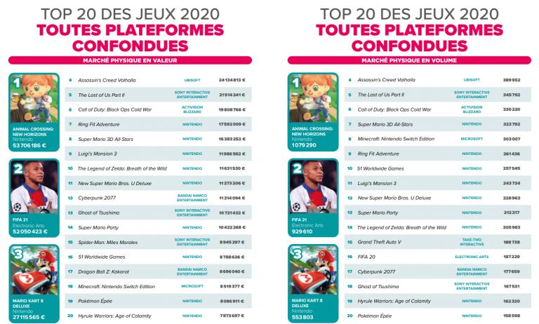 FIFA 21, Animal Crossing... les jeux les plus vendus en France en 2020 dévoilés