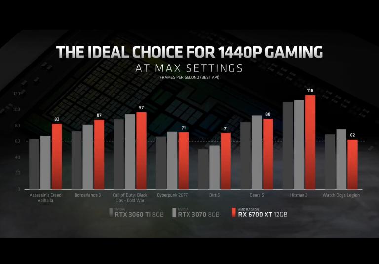 La Radeon RX 6700 XT est disponible : où trouver la nouvelle carte graphique d'AMD au meilleur prix ?