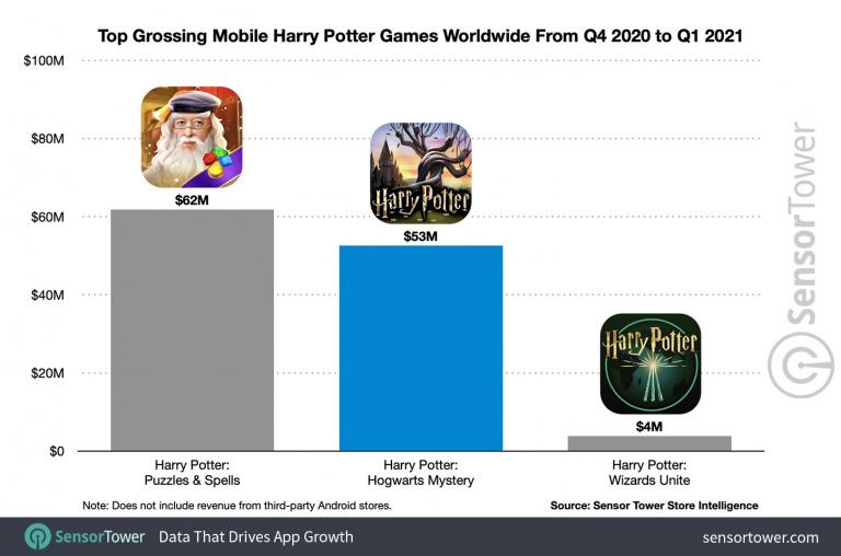 Harry Potter : Secret à Poudlard - Tu es riche, Harry !