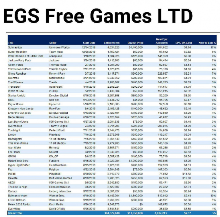 Epic Games Store : Combien ont coûté les jeux gratuits hebdomadaires ?