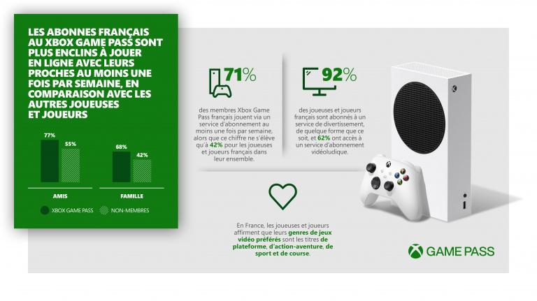 Xbox Game Pass: Study ujawnia zwyczaje europejskich i francuskich graczy