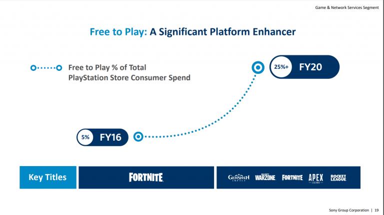 Sony veut s'étendre au-delà de la PS5 et battre ses records