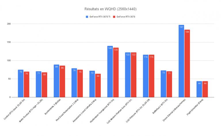 Test de la GeForce RTX 3070 Ti : une bonne carte graphique, pour quelques FPS de plus