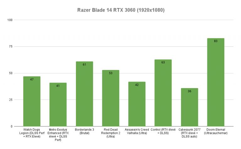 Test du Razer Blade 14 (2021) : un PC portable puissant et compact, mais pas sans défaut