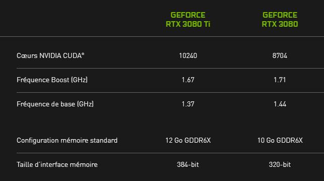 GeForce RTX 3080 Ti : son prix se rapproche de la normale