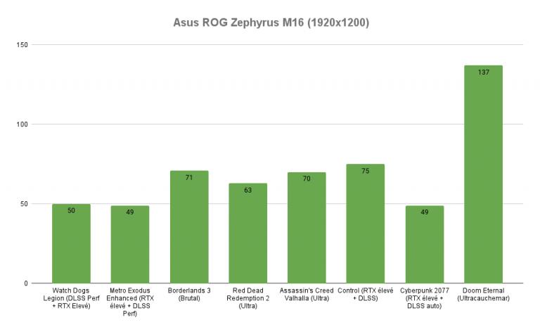 Test du Asus ROG Zephyrus M16 : la définition du bon PC portable gamer