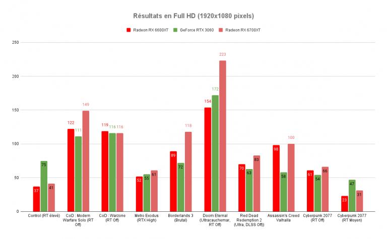 Test de la carte graphique Radeon RX 6600XT : une bonne alternative à la RTX 3060 ?
