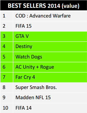 Les dix jeux les plus vendus de 2014, sous le signe de l'open world