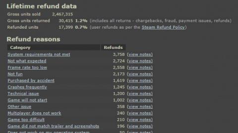 Remboursement sur Steam : Les développeurs rassurés