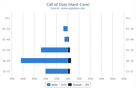 Call of Duty, une licence mature ?