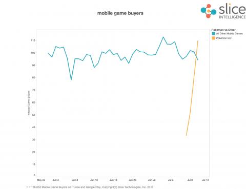 Pokémon GO génère autant d'argent que la totalité du marché mobile...